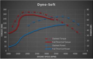 Dyno-Soft